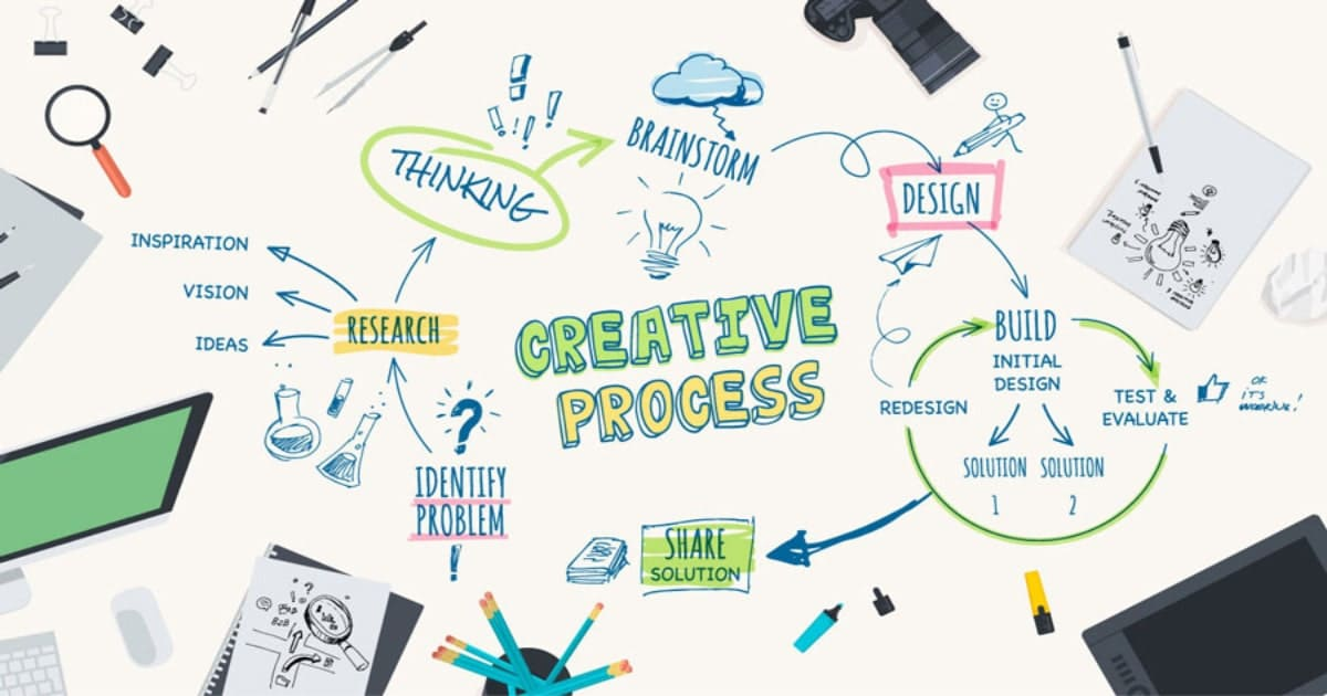 How Creative Services are Related in Business Growth?